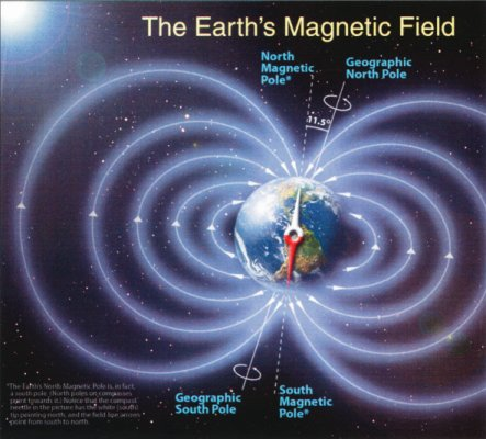 diagram showing the earth's magnetic field