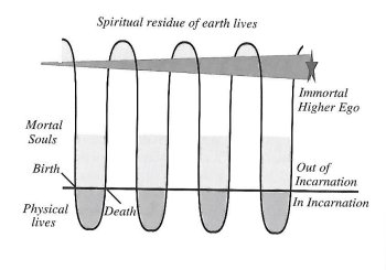 Spiritual residue of eaerth lives - diagram