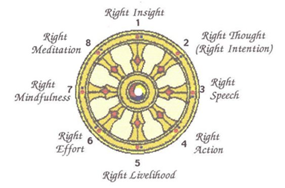 Noble Eightfold Path Symbols