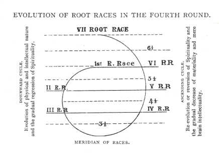 evolution of fourth round root races diagram